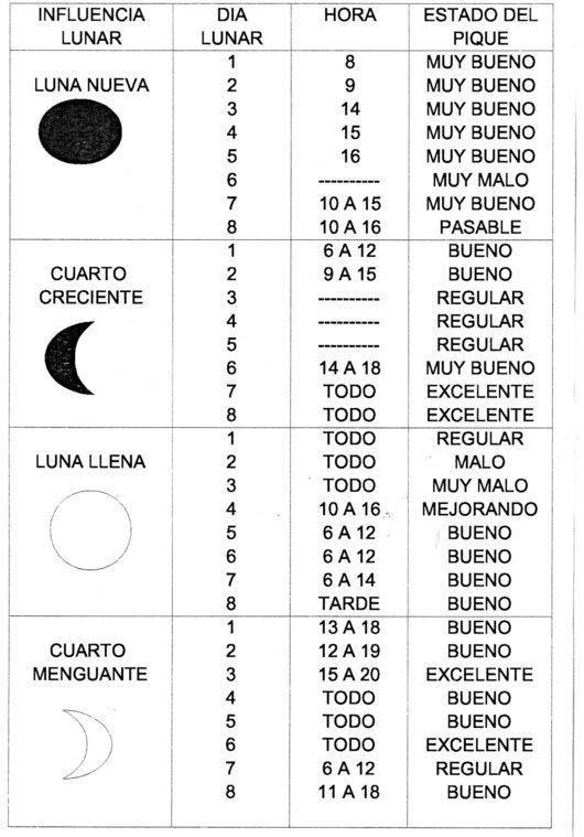 de pesca segùn la tabla lunar y horaria - Tabla lunar y horaria